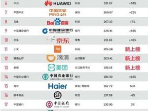 最具价值中国品牌百强榜单发布 小米首次入围排名第11位