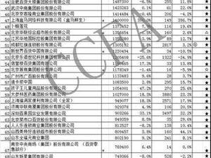 2018连锁百强榜单:苏宁易购销售额排名第一