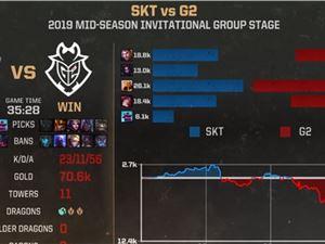 G2赢了SKT sktvsg2
