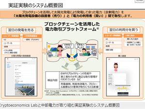 区块链能源 区块链电力 日本区块链