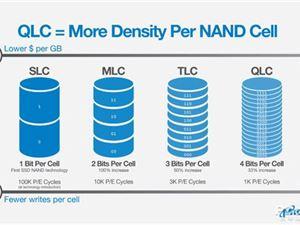 618将至,SSD又降到了新低谷,最全的选购技巧来了