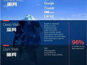 一文看懂明网、深网、暗网的区别及暗网的危害