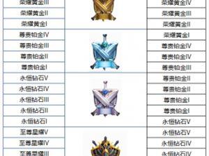 王者荣耀 王者荣耀s16赛季段