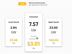 比特币 比特币能源 比特币耗电