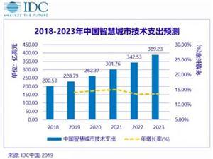IDC:2023年中国智慧城市市场规模将达389.2亿美元