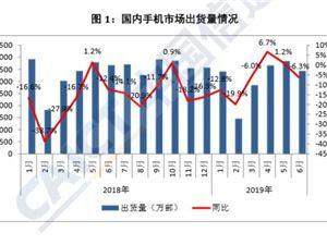 信通院:上半年中国手机市场总体出货量同比下降 5.1%