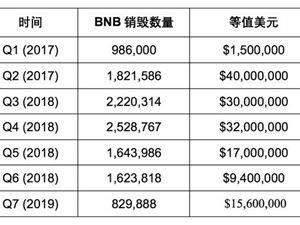 幣安 BNB BNB銷毀