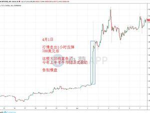 比特币 比特币价格 比特币上涨