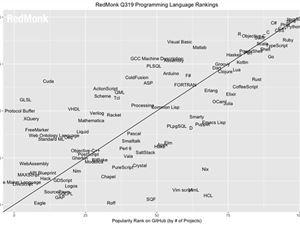 编程语言 编程语言排行