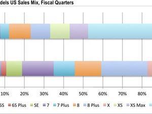 苹果 iPhone XR 成美国最畅销 iPhone 机型,占有率高达 48%