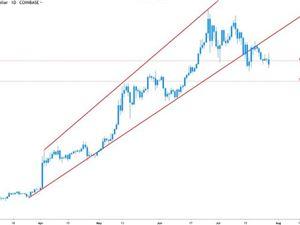 比特币 比特币价格 比特币下跌