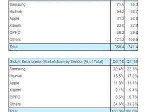 Q2全球智能手机市场 华为