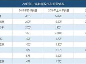 2019上半年新能源汽车销量成绩单