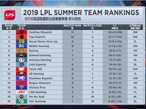 lpl夏季赛季后赛赛程