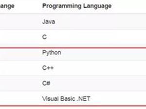 编程语言 编程语言排行榜 ObjectiveC