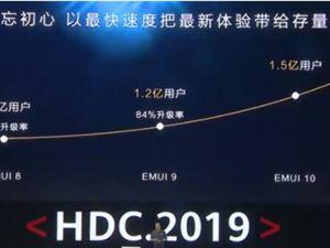 华为 EMUI10 华为开发者大会