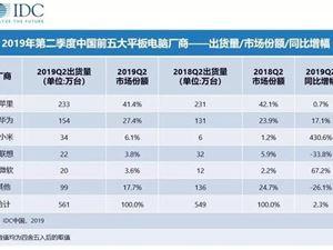 今年Q2中国平板市场出货量排名:苹果、华为强势