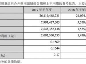 TCL上半年净利润26.4亿元 资产负债率降至60.4%