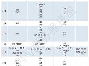中國移動獲195新號段 共計1億號碼資源