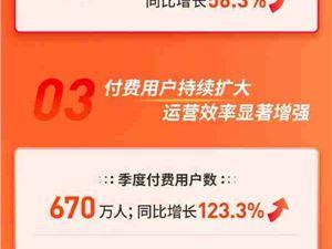 斗鱼公布上市后首份财报:Q2净营收18.7亿元