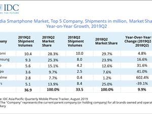 印度智能手机份额:小米领跑国产品牌强势 苹果无存在感
