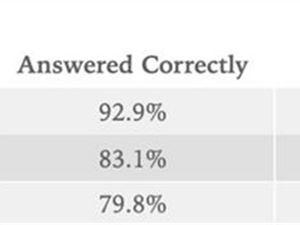 智能机语音助理横评:Siri答对了83%的问题 胜过Alexa但落后于谷歌