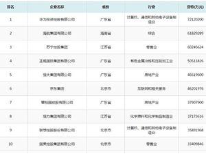 华为 中国民营企业500强 苏宁