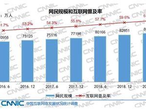 互联网报告 网民规模 CNNIC