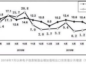 7月规上电子信息制造业增加值同比增长6.1%
