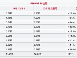 iPhone6S iOS13