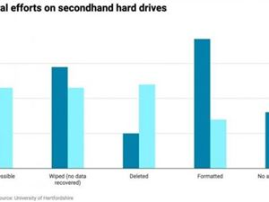 研究表明英美大多數二手硬盤包含以前所有者的數據