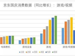 京东 京东大数据 大数据