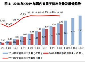 中國信通院 手機市場