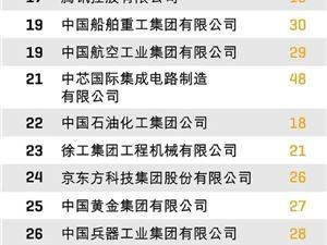 財富 華為 阿里 最受贊賞的中國公司