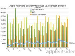 蘋果成全球最大PC制造商:iPad&Mac收入達470億美元