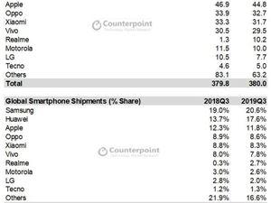 三季度全球智能機出貨量TOP10出爐:華為、Realme表現最搶眼