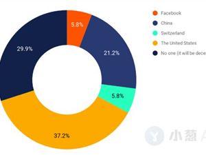 数字货币 Facebook 区块链