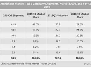 iPhone iPhone出货量 苹果中国