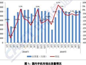 中国信通院 5G手机
