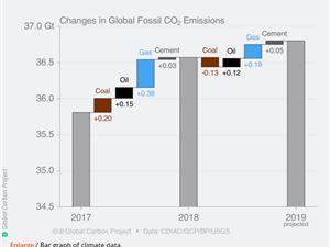 二氧化碳 环境污染 环保 外闻