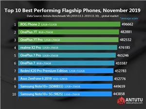 全球Android手机性能排行榜出炉 谁将是新晋性能王?