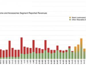 真香!AirPods单季营收达40亿美元 销量将突破2亿副