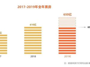 阿里影业 灯塔 中国电影市场用户观影报告