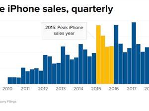 十年賣出14億部!外媒:iPhone顛覆手機行業 改變了世界