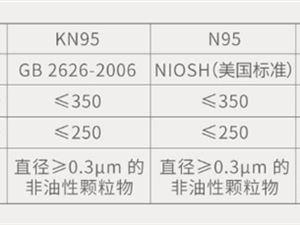小米有品上架F95口罩:呼吸阻力不到N95一半