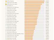 鲁大师Q2显卡排行榜:AMD被完全压制