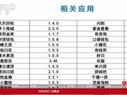 """央视315曝光手机""""窃贼"""":这些APP赶紧卸载!"""