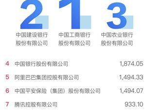 2020中國企業500強榜單發布 哪些企業最賺錢?