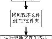 自动更新程序的设计框架