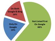 美博客反驳哈佛报告:谷歌搜索偏向性不明显